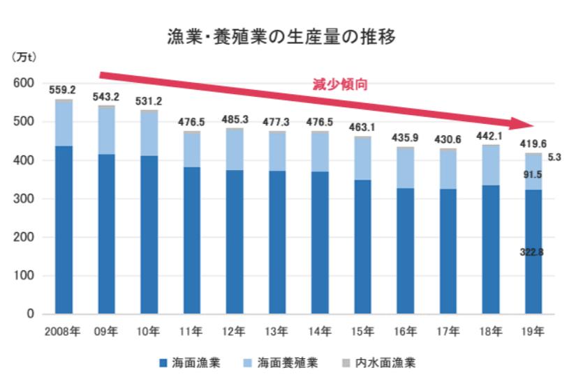 漁業・養殖業の生産量の推移(出所:農林水産省、グラフは業界動向サーチが作成)